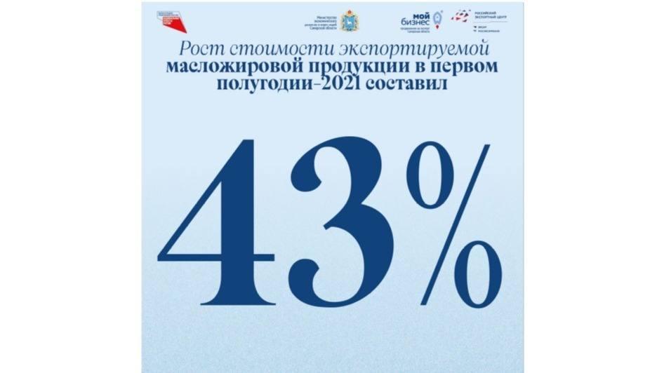 Российский агроэкспорт: поставки зерна и масложировой продукции в первом полугодии 2021 года